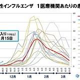 インフルエンザ患者数 増加