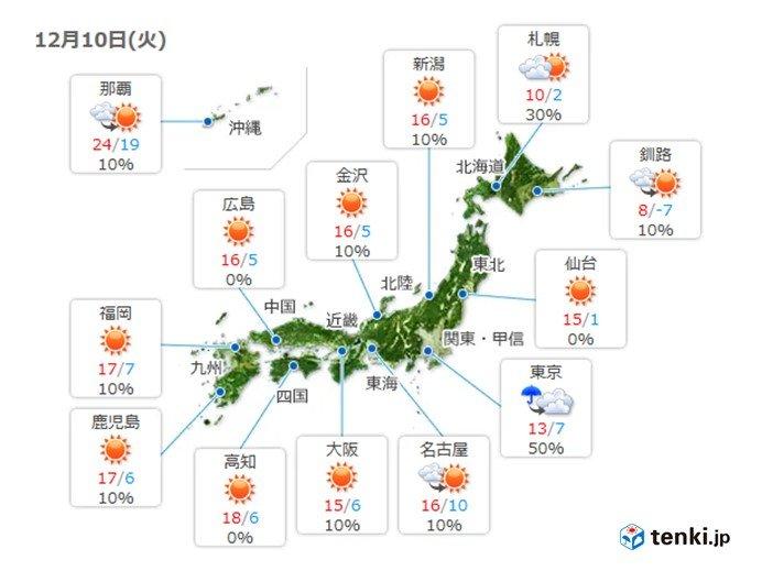10日 関東から北海道も寒さ和らぐ 関東は雲多い