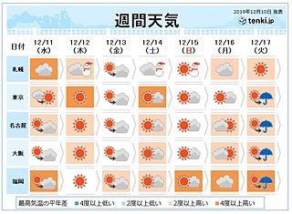 週間 さらに暖かく「高温続く」師走なのに20度予想