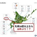 札幌 11日も10度以上なら28年ぶり