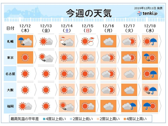 週間 師走なのに寒気よりも暖気 高温傾向続く