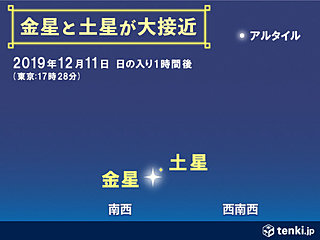 きょう金星と土星が大接近 週末はふたご座流星群