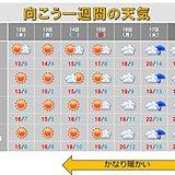 九州 週末以降は季節外れの暖かさ