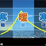 12日関東 朝晩冷える 日較差10度以上