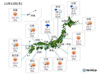 12日 日本海側は次第に雪 関東は夕方からヒンヤリ