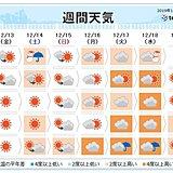 週間 寒気の影響は限定的 気温の高い状態続く