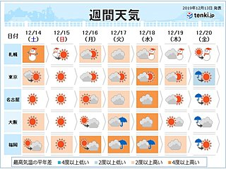 週間予報 土日は大掃除日和も 高温傾向はいつまで
