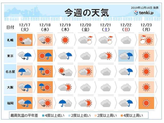 週間 気温のアップダウン大きい 20度に迫る日も