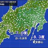 関東の正午の気温 広く一桁 東京都心8.3度