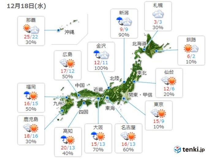 太平洋側は気温アップ 日本海側は気温ダウン