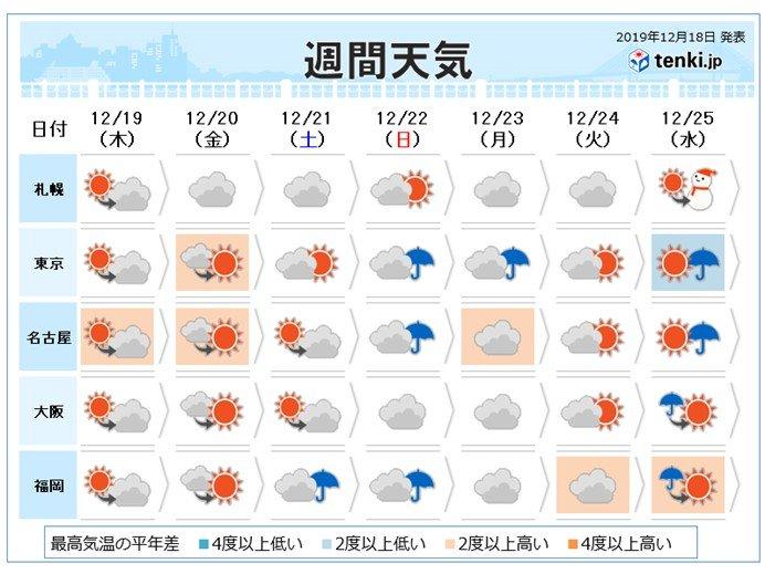週間 太平洋側もすっきりせず 冷たい雨の降る日も