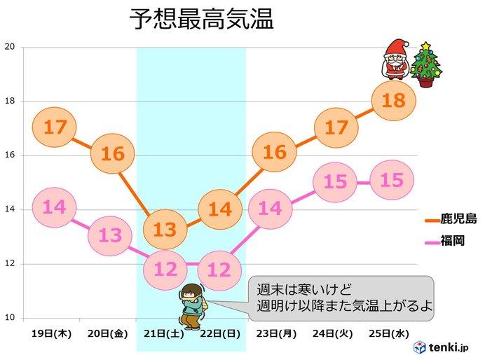 九州 週末は一時的に寒くなるも、高温傾向