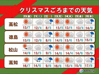四国 クリスマスまでの天気