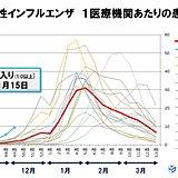 季節性インフルエンザ 患者数は昨年の6倍