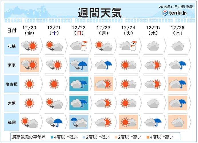 22日から23日は広く雨