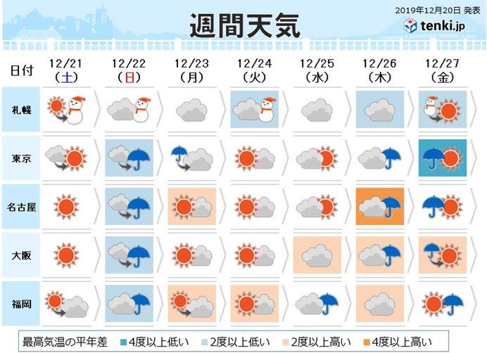 週間 短い周期で変化 日曜は太平洋側で広く雨や雪に