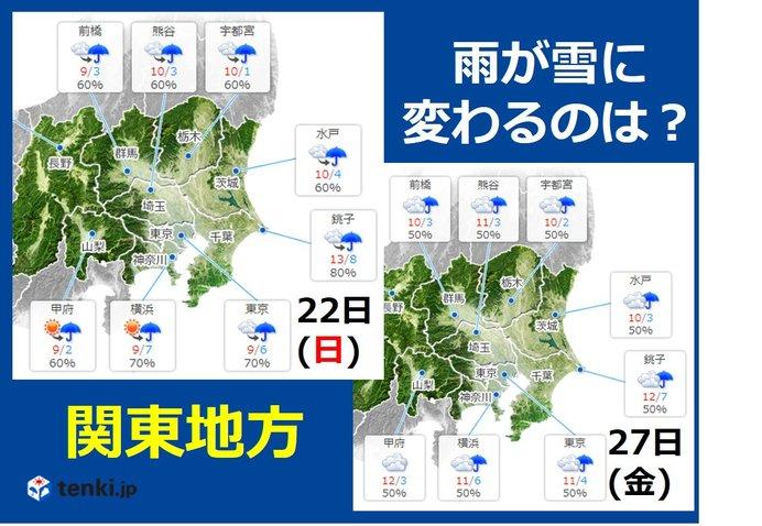 関東 平野部で「雪」の可能性が高いのは日曜?金曜?