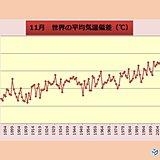 11月の世界平均気温 過去2位の高さ