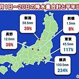 関東・甲信越の降水量 例年の冬と異なるパターンに