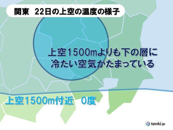あす冬至 関東 午後は冷たい雨か雪に_画像