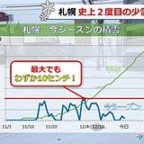 札幌で史上2度目の少雪 積雪最大でも10センチ