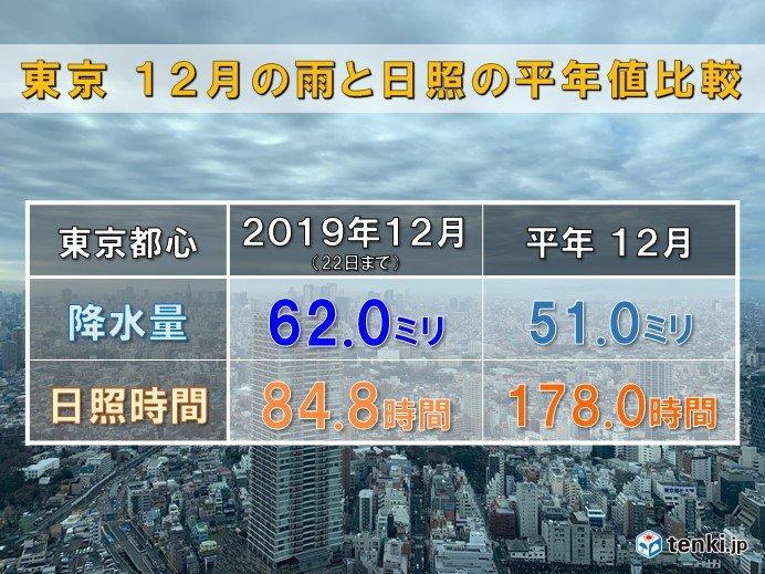 東京 雨多く日差し足りない冬 この先は?