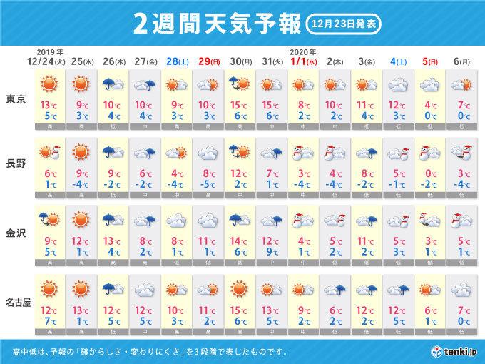 予報 週間 2 東京 天気 週間 東京都の2週間天気