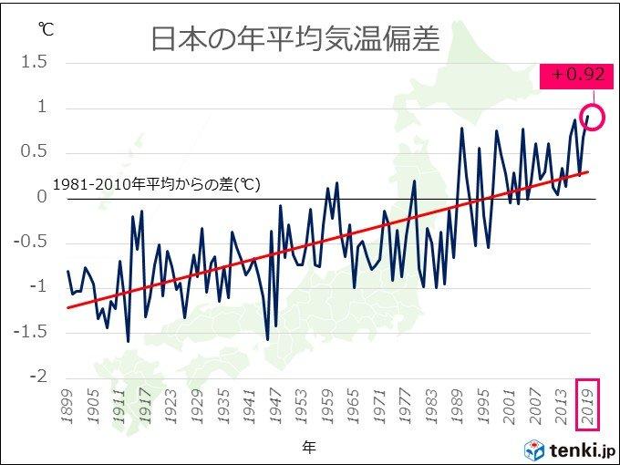2019年の日本の平均気温 過去最高の見込み