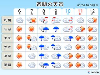 週間 寒暖差激しく 「春の嵐」再び