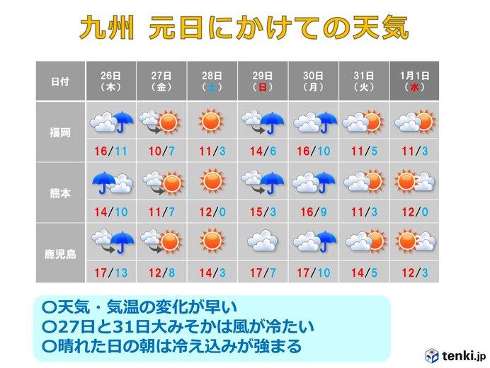 九州 元日にかけての天気(日直予報士 2019年12月25日) - 日本気象協会 ...