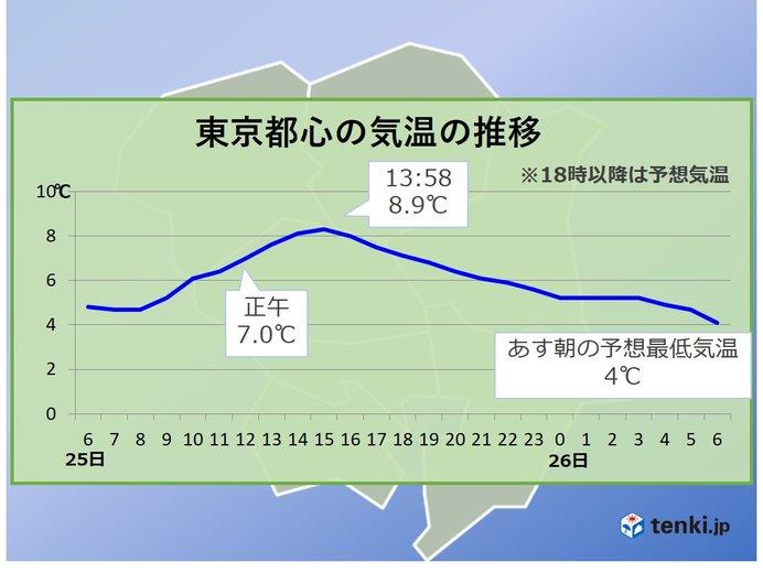 東京都心 10度に届かず 真冬の寒さ