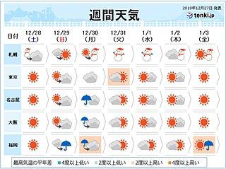 週間予報 冬将軍は日本で年越し 令和初の正月も滞在