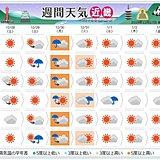 関西 年末年始の天気
