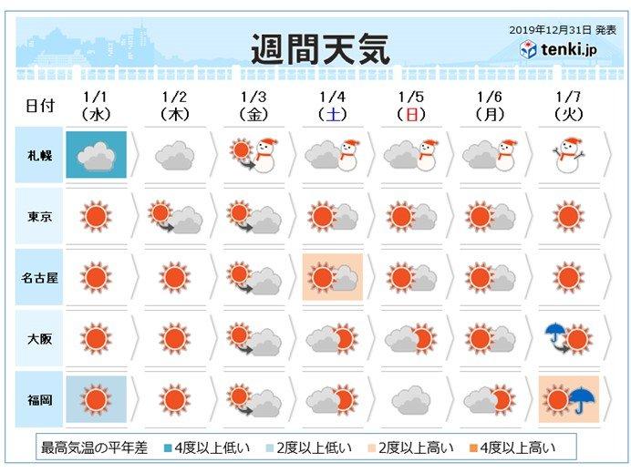 週間 元日と5日頃 冬型強まる Uターンにも影響か