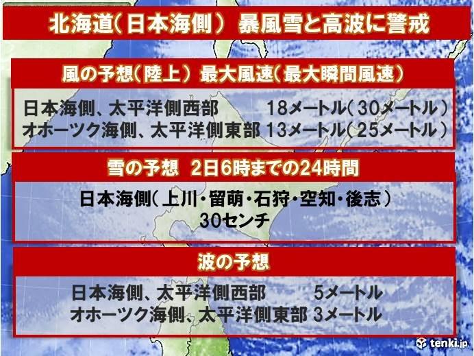 日本海側は2日昼前にかけて暴風雪に警戒