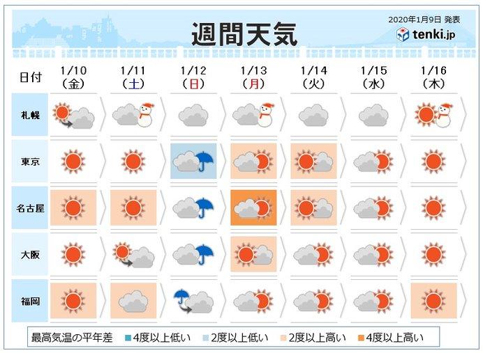 週間 冬型は続かず 日曜は南岸低気圧で冷たい雨