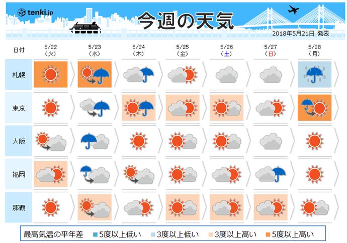 週間天気 週中頃広く雨 雨の後は気温上昇