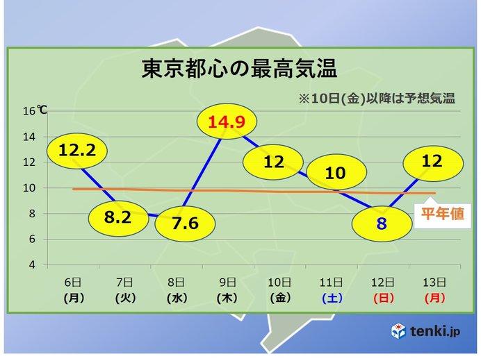 あす(10日)関東また冬の寒さに 日曜も寒さに注意