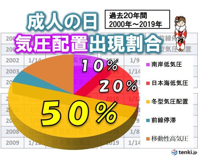 県 の 千葉 天気 過去