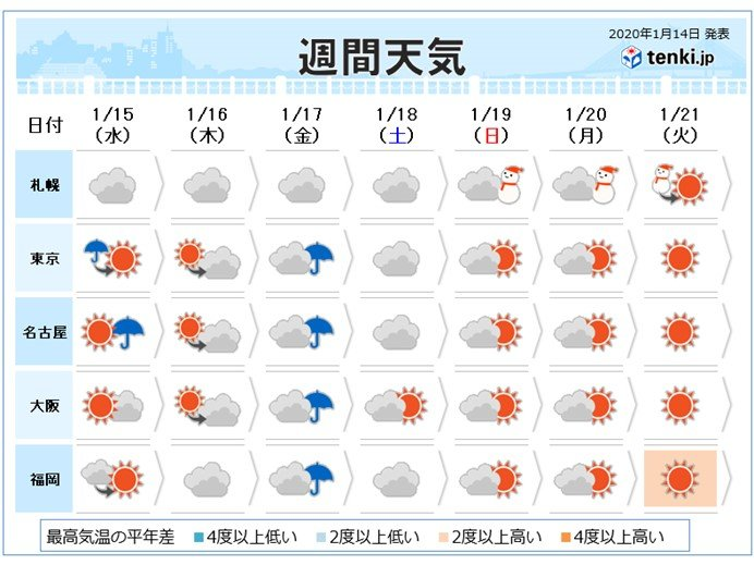 週間 冬らしくない天気変化 厳しい寒さは一時的