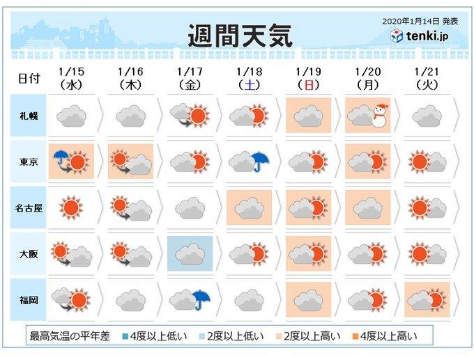 大寒の頃も寒気弱く 高温に関する情報も 春も早い?