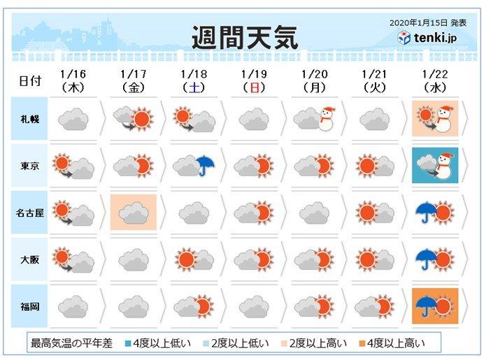 週間 金曜日にまた低気圧 土曜日まで影響