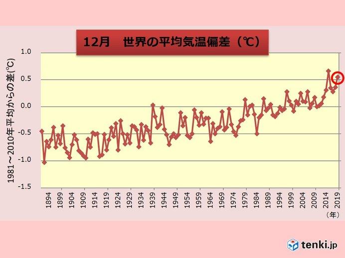 12月の世界平均気温 過去2位の高さ