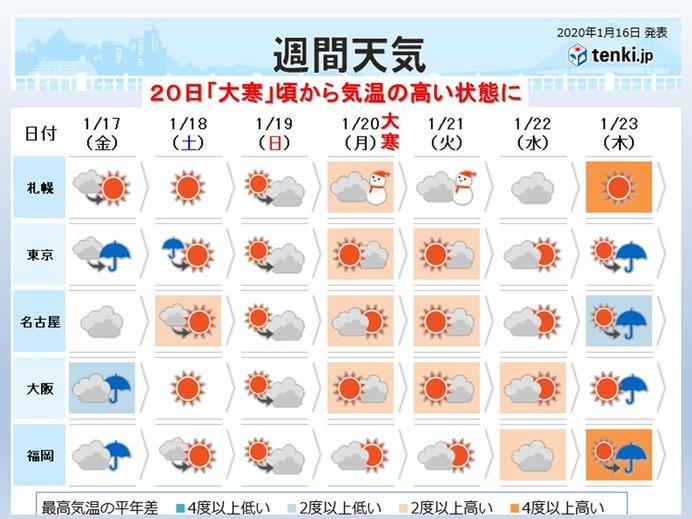 週間 土曜にかけ雨や雪 来週から「かなりの高温」に