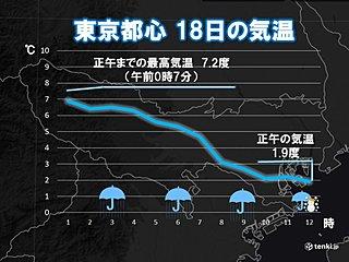 関東は朝から気温低下 東京23区内でも雪に