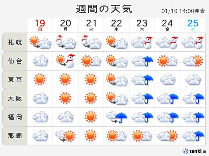 週間予報 天気ぐずつく 寒中なのに春の長雨のよう