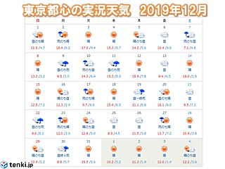 晴れ続かず 東京地方の乾燥注意報 過去最も少ない?
