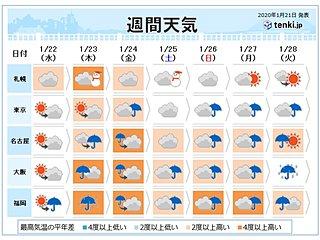 週間 曇りや雨が続く 西ほど強い暖気流入