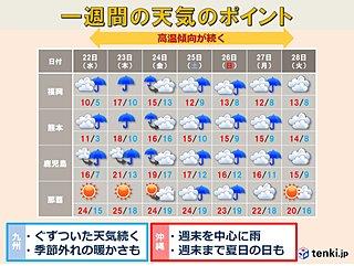 九州・沖縄 季節外れの高温と雨