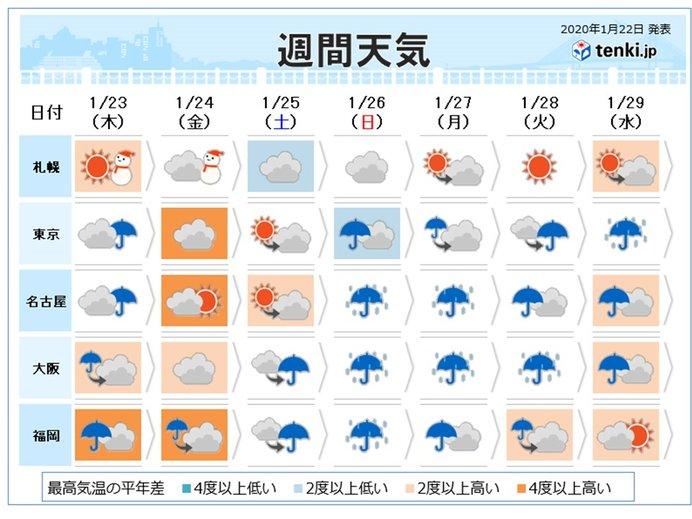 週間 まるで長雨の季節のよう 雪のまじる日も